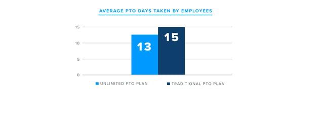 Average PTO Days Taken