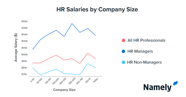 Salary by Company Size