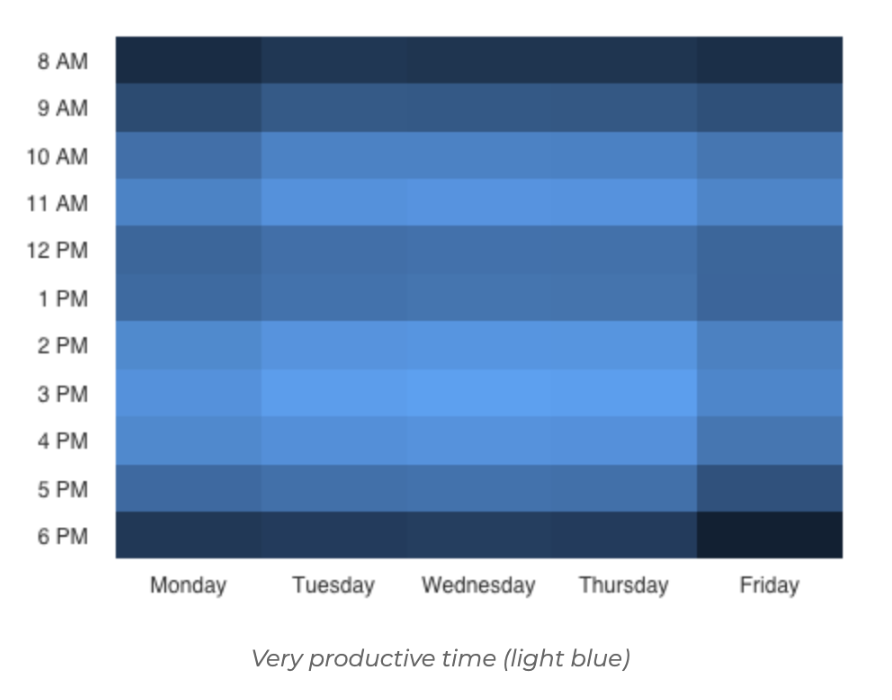 A chart of employees' most productive hours. Employees get the most work done, on average, between 10 am and 12 pm and 2 pm and 5 pm.