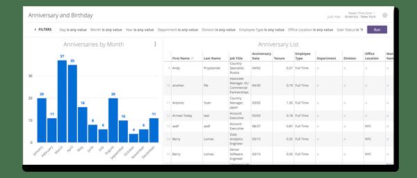 Namely's Anniversary and Birthdays analytics dashboard