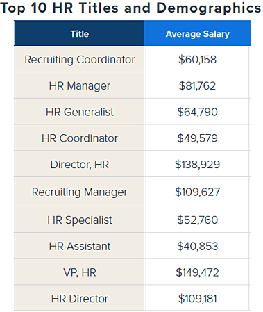 hr title salaries