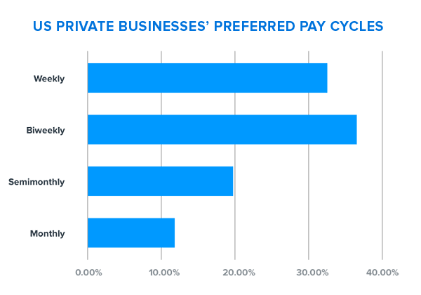 Graph showing US private businesses prefer biweekly pay