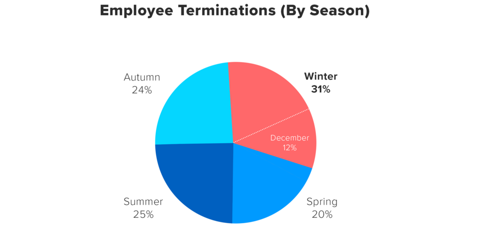 Pie chart showing winter is the most popular season for employee layoffs.