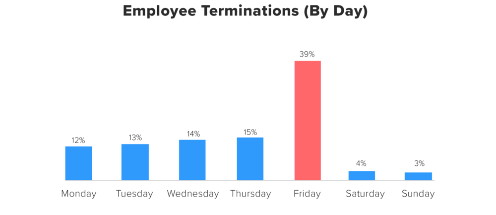 Bar graph showing 39 percent of employees are terminated on a Friday.
