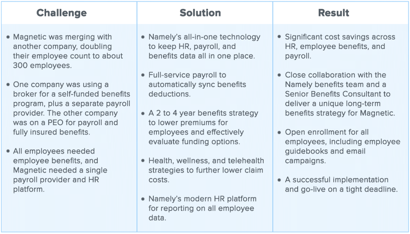 The challenges, solutions, and results of Magnetic's HR Department upon implementing Namely