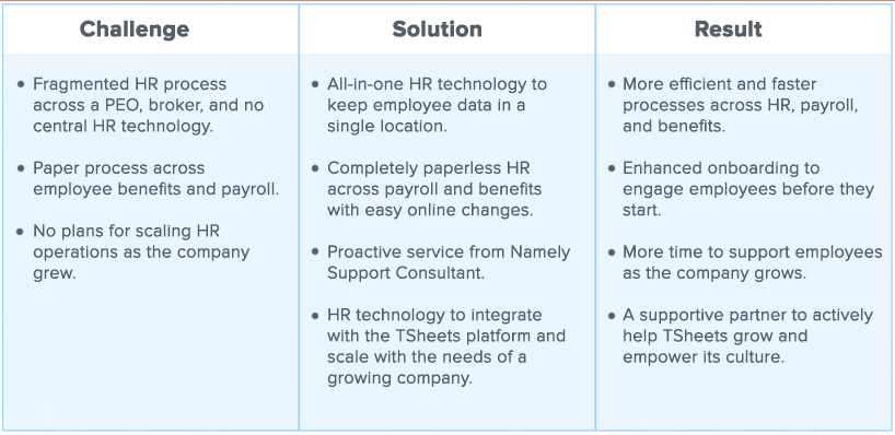 A graph showing the challenge, solution and results of the TSheets HR department.
