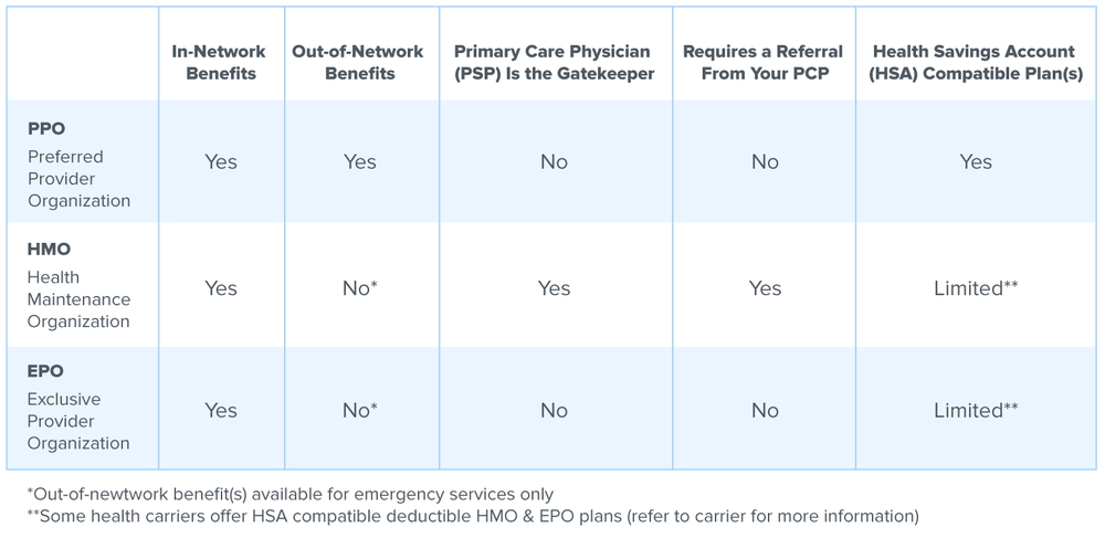 A chart defining PPO, HMO, and EPO