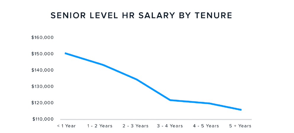 A graph depicting Senior Level HR Salaries by Tenure